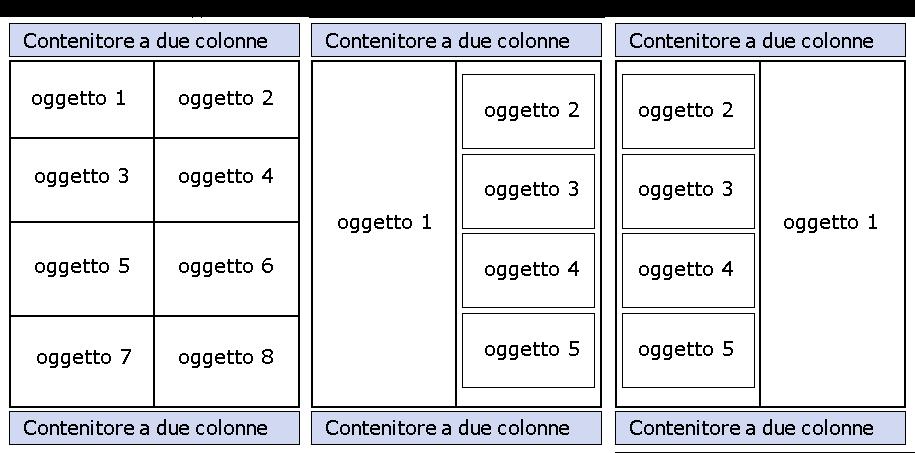 """Diversi tipi di struttura impostabili dall'utente per l'oggetto """"Contenitore Due Colonne"""""""
