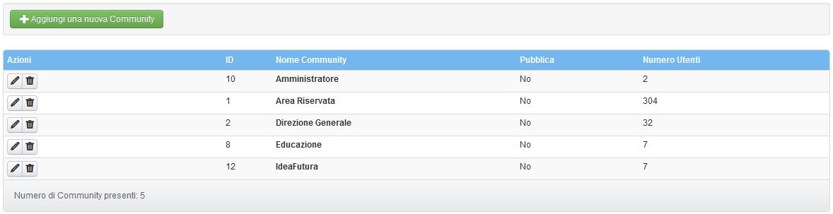 """Il menù """"Elenco Community"""""""